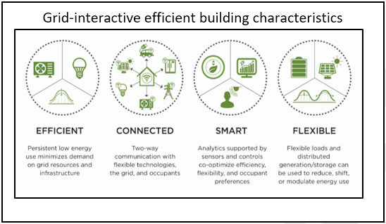 Grid-Interactive Efficient Buildings Characteristics